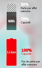 effet mémoire : différence entre NiMh et Li-On
